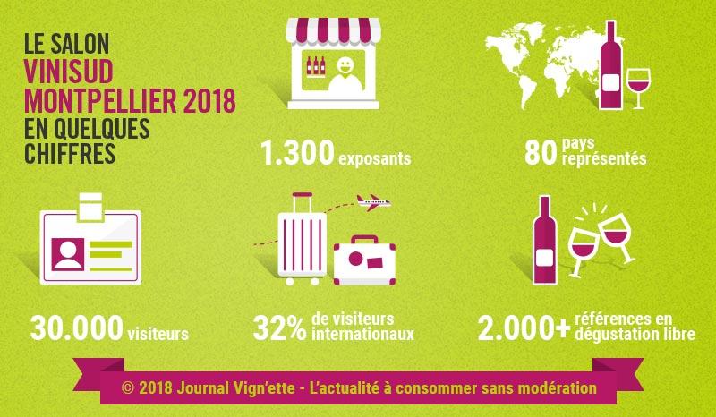 Infographie : le salon Vinisud Montpellier en chiffres