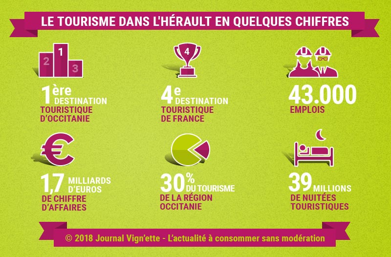 Infographie : le tourisme dans l'Hérault en chiffres